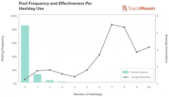 Etude de TrackMaven sur les hashtags sur Facebook