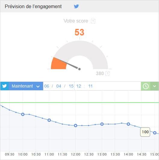 Prévision d'engagement sur Twitter dans Over-Graph